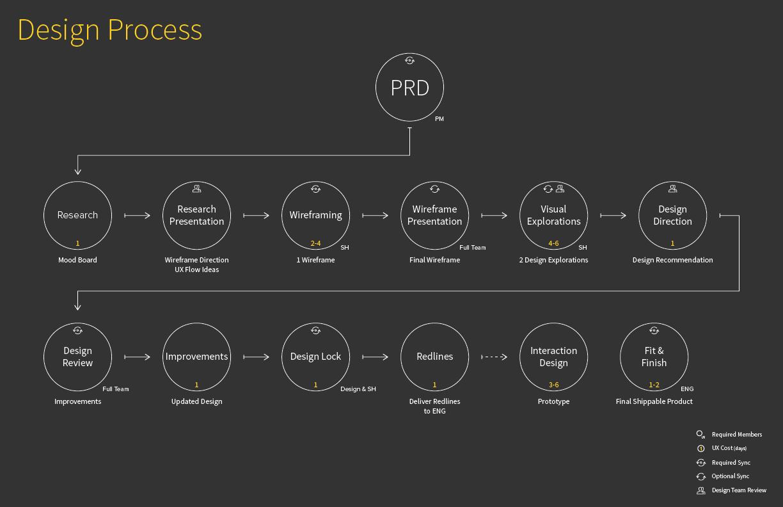 01122015_Design_Process